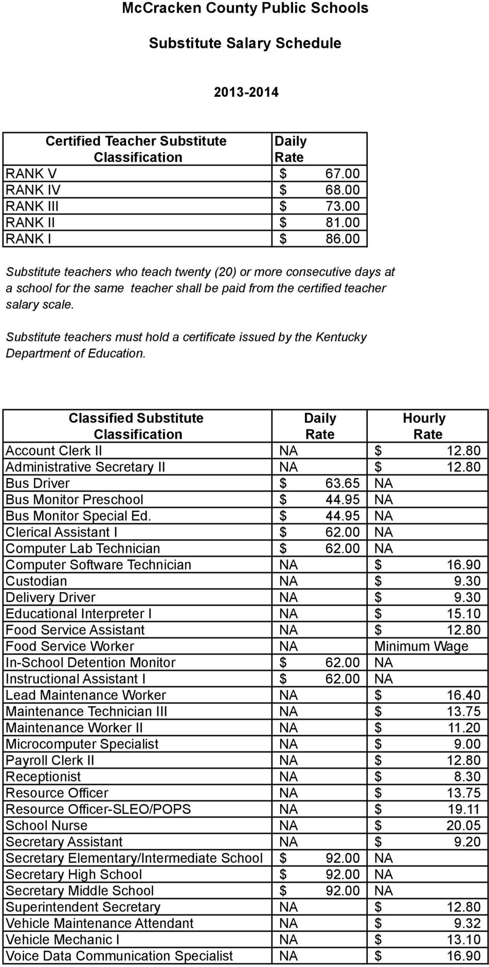 Substitute teachers must hold a certificate issued by the Kentucky Department of Education. Classified Substitute Daily Hourly Classification Rate Rate Account Clerk II NA 12.