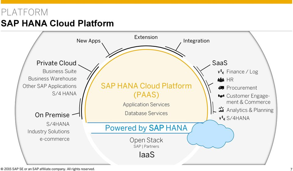 Services Database Services Powered by SAP HANA Open Stack SAP Partners IaaS SaaS Finance / Log HR Procurement