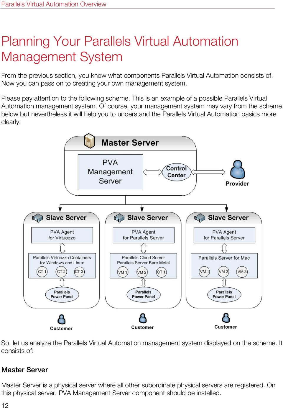 Of course, your management system may vary from the scheme below but nevertheless it will help you to understand the Parallels Virtual Automation basics more clearly.