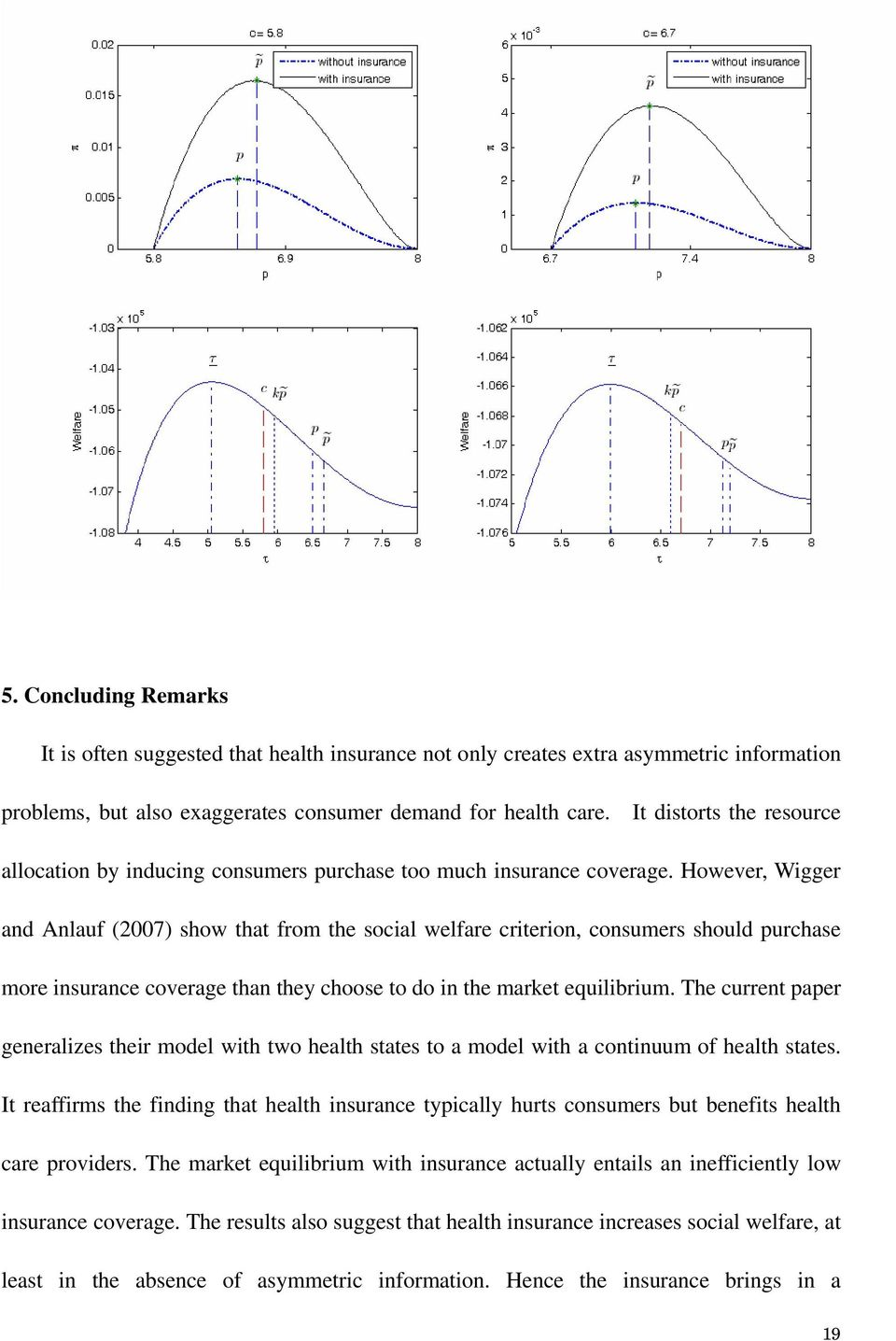 However, Wigger and Anlauf (2007) how that from the ocial welfare criterion, conumer hould purchae more inurance coverage than they chooe to do in the market equilibrium.