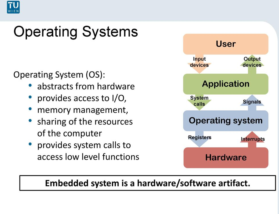 access low level functions Input devices System calls Registers User Application Hardware