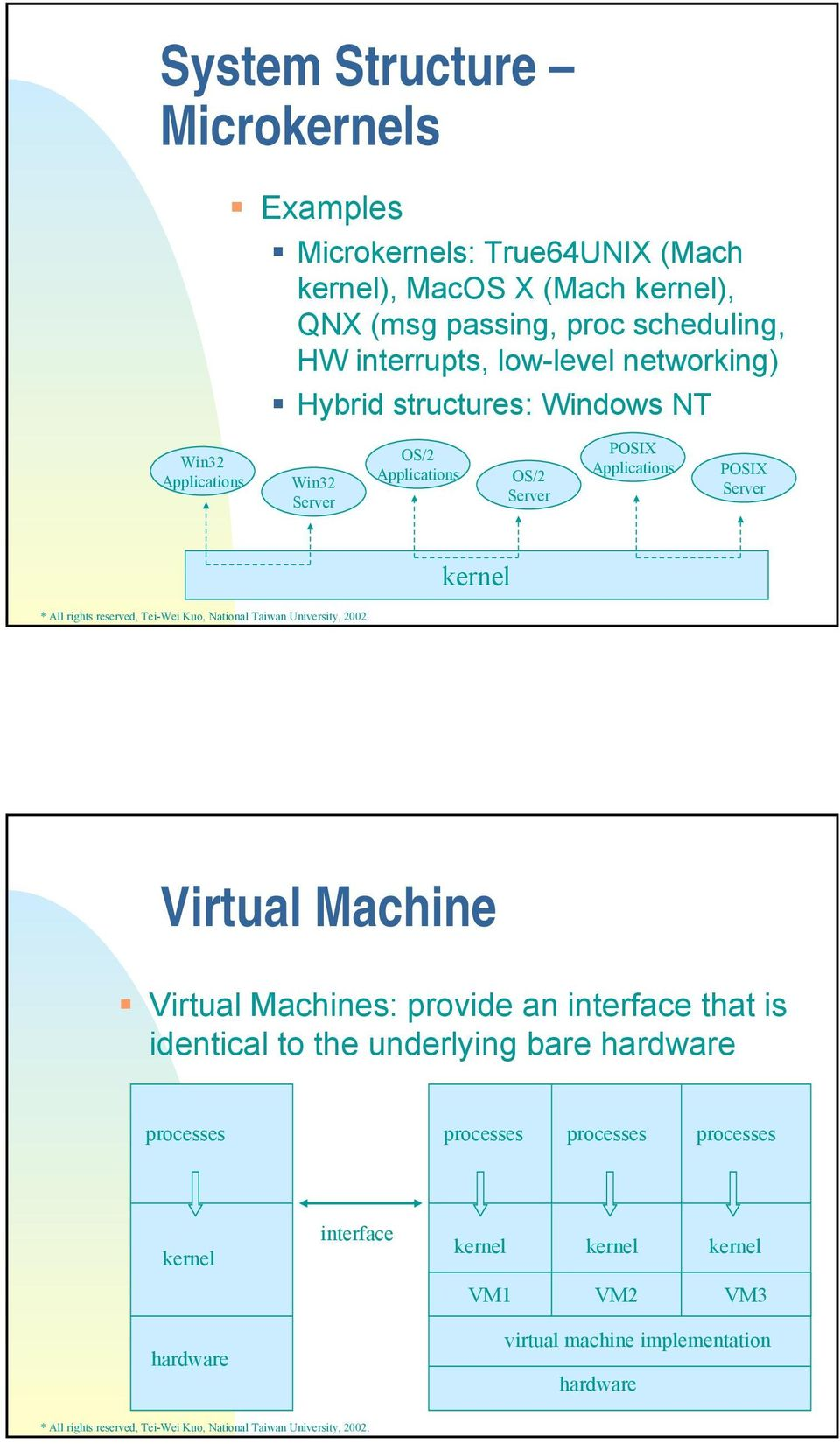 Applications POSIX Server kernel Virtual Machine Virtual Machines: provide an interface that is identical to the underlying bare