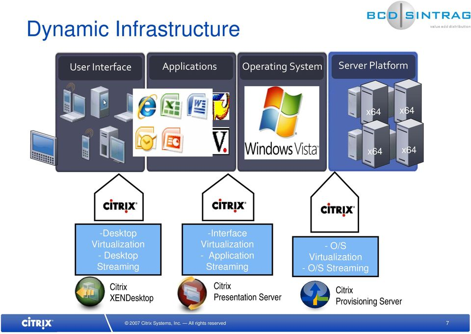 Virtualization - Desktop Streaming XENDesktop -Interface Virtualization -