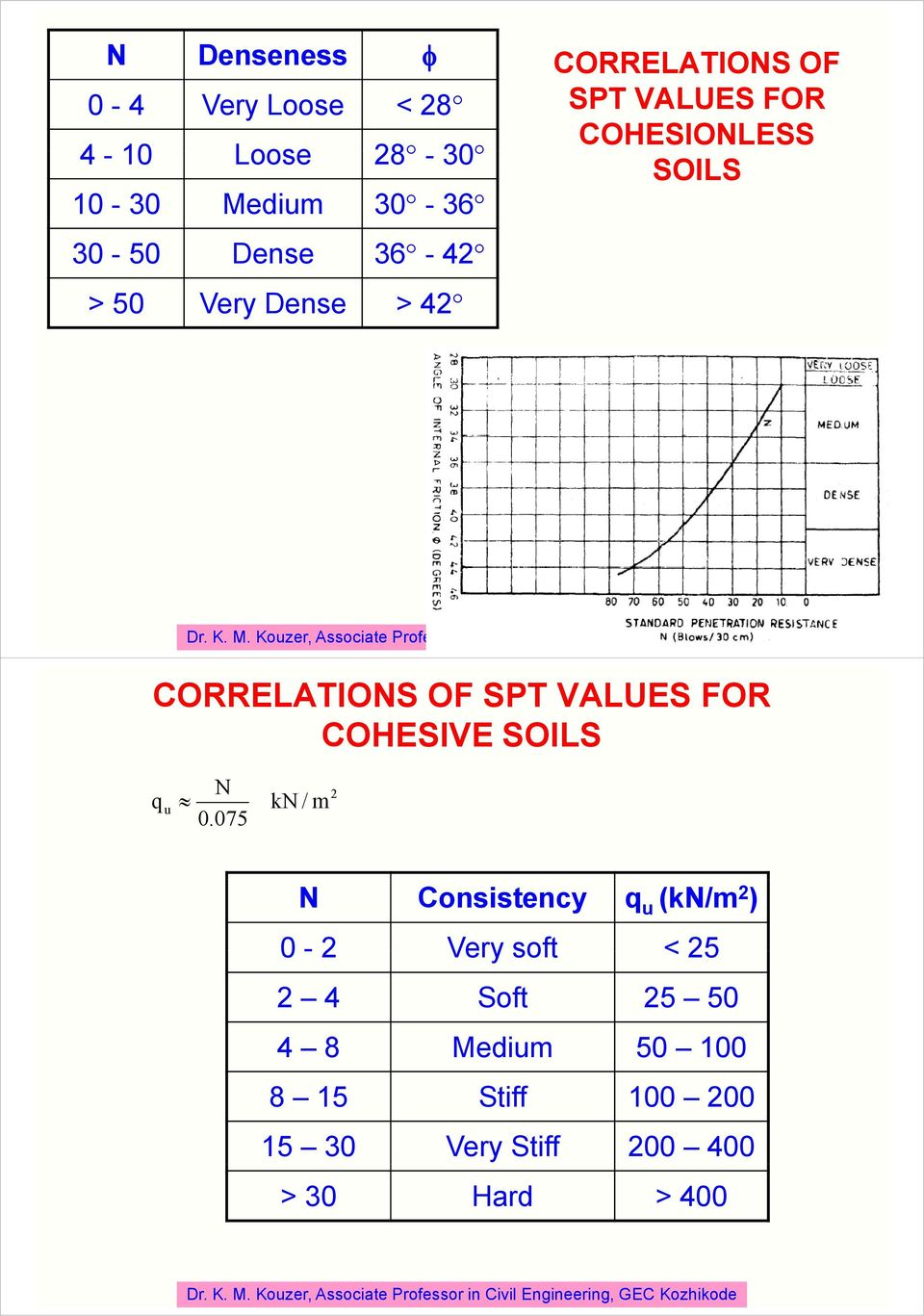VALUES FOR COHESIVE SOILS N q 0.