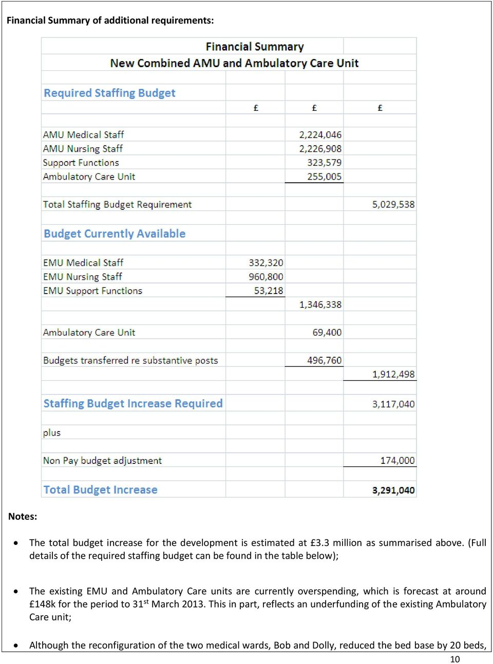 (Full details of the required staffing budget can be found in the table below); The existing EMU and Ambulatory Care units are currently