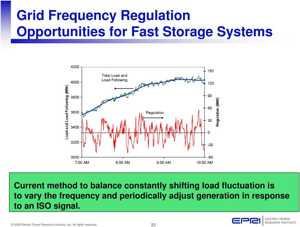 shifting load fluctuation is to vary the frequency and