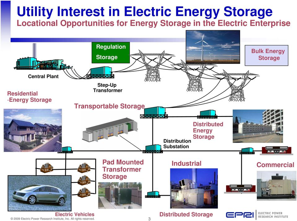 Storage Step-Up Transformer Transportable Storage Distribution Substation Distributed Energy