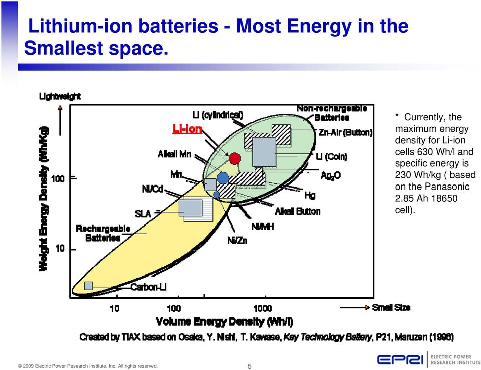 * Currently, the maximum energy density for Li-ion