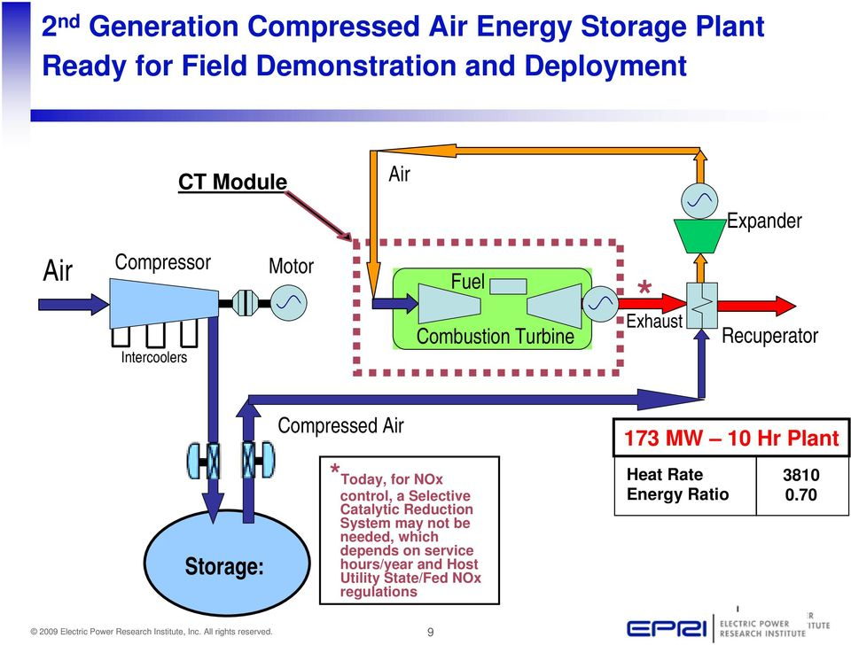 10 Hr Plant Storage Storage: *Today, for NOx control, a Selective Catalytic Reduction System may not be needed,