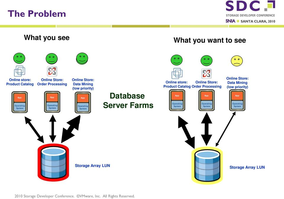 Database Server Farms Online store: Online Store: Product Catalog Order