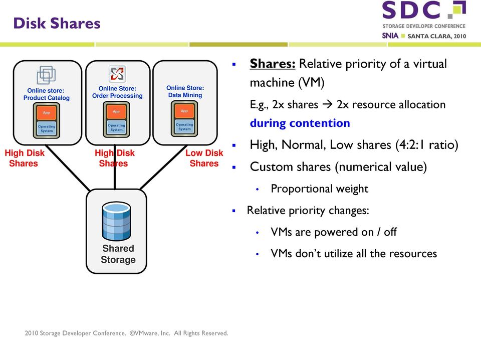 , 2x shares 2x resource allocation during contention High Disk Shares High Disk Shares Low Disk Shares High,