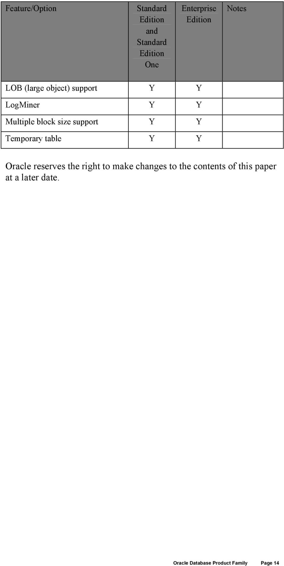 Oracle reserves the right to make changes to the contents