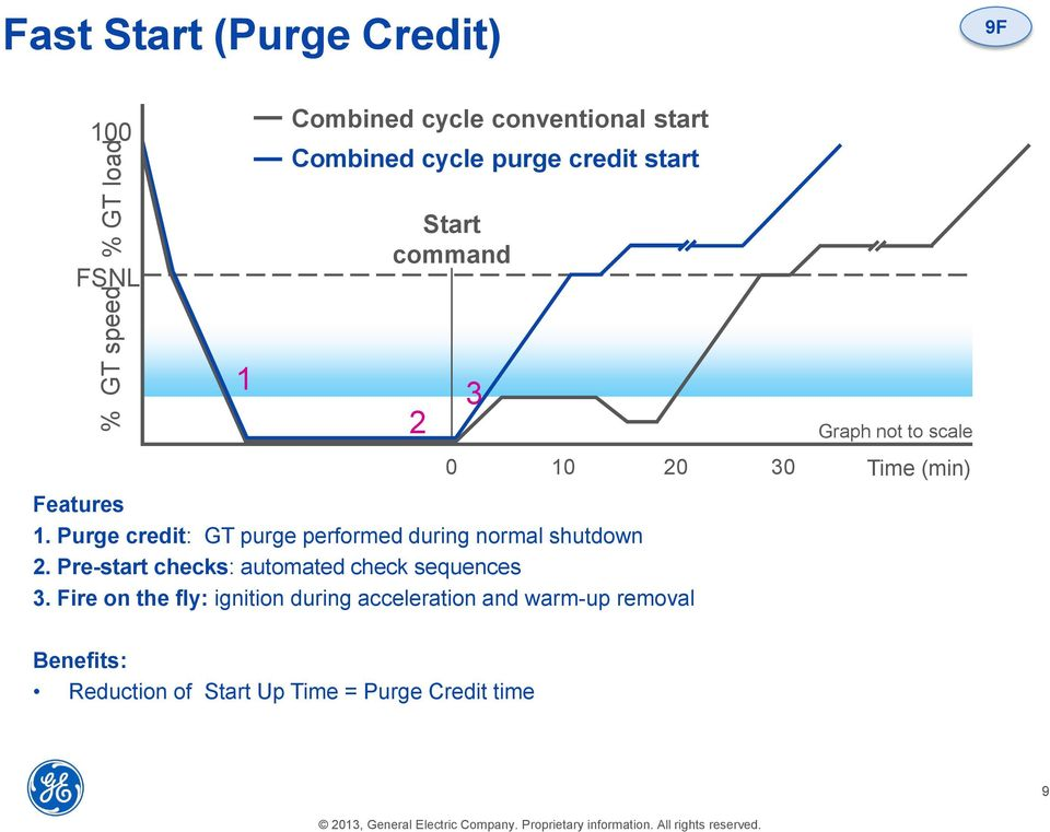 Purge credit: GT purge performed during normal shutdown 2. Pre-start checks: automated check sequences 3.