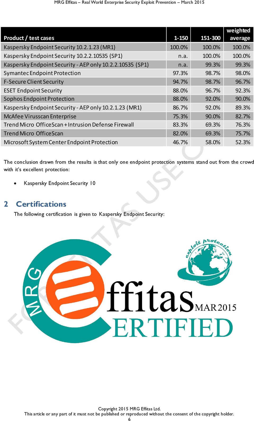 0% 90.0% Kaspersky Endpoint Security - AEP only 10.2.1.23 (MR1) 86.7% 92.0% 89.3% McAfee Virusscan Enterprise 75.3% 90.0% 82.7% Trend Micro OfficeScan + Intrusion Defense Firewall 83.3% 69.3% 76.