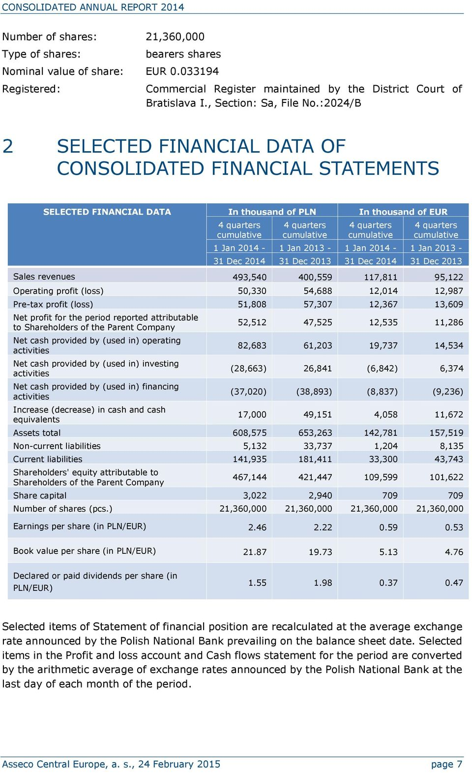 :2024/B 2 SELECTED FINANCIAL DATA OF CONSOLIDATED FINANCIAL STATEMENTS SELECTED FINANCIAL DATA In thousand of PLN In thousand of EUR 4 quarters cumulative 4 quarters cumulative 4 quarters cumulative