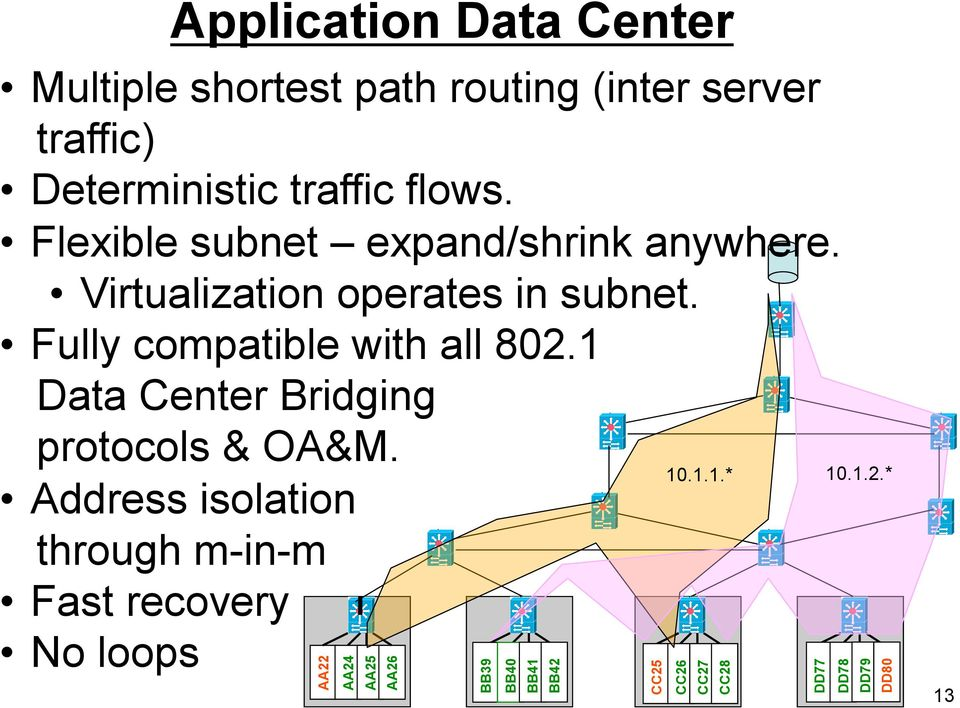 Fully compatible with all 802.1 Data Center Bridging protocols & OA&M.