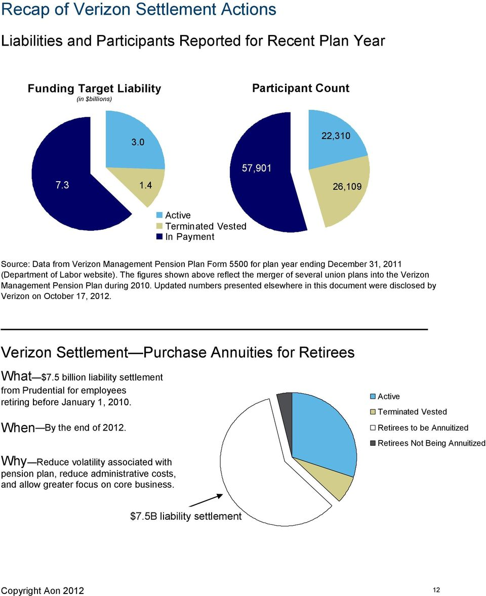 The figures shown above reflect the merger of several union plans into the Verizon Management Pension Plan during 2010.