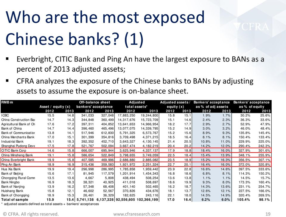 the exposure is on-balance sheet.