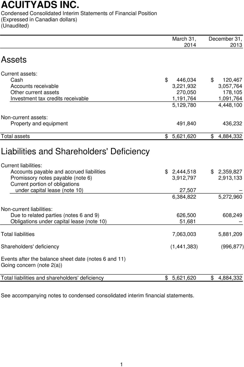 Liabilities and Shareholders' Deficiency Current liabilities: Accounts payable and accrued liabilities $ 2,444,518 $ 2,359,827 Promissory notes payable (note 6) 3,912,797 2,913,133 Current portion of