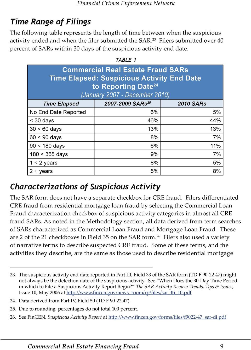 TABLE 1 Commercial Real Estate Fraud SARs Time Elapsed: Suspicious Activity End Date to Reporting Date 24 (January 2007 - December 2010) Time Elapsed 2007-2009 SARs 25 2010 SARs No End Date Reported