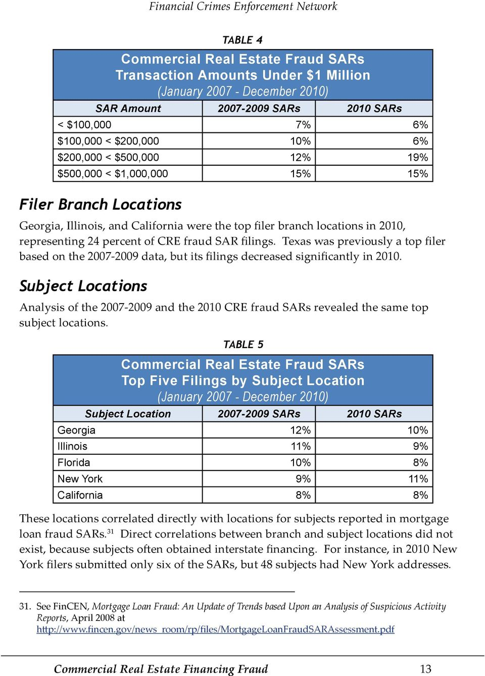 Texas was previously a top filer based on the 2007-2009 data, but its filings decreased significantly in 2010.