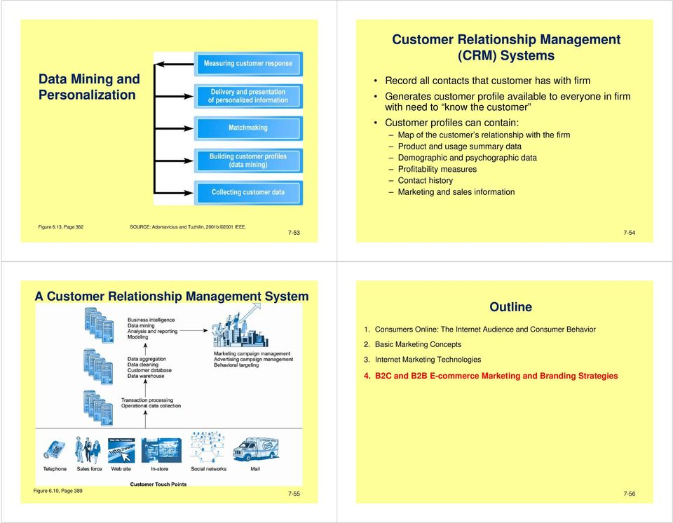 Contact history Marketing and sales information Figure 6.13, Page 382 SOURCE: Adomavicius and Tuzhilin, 2001b 2001 IEEE. 7-53 7-54 A Customer Relationship Management System Outline 1.