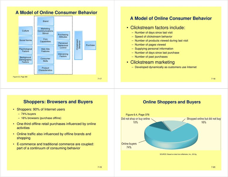 Figure 6.3, Page 360 7-17 7-18 Shoppers: Browsers and Buyers Shoppers: 90% of Internet users 74% buyers 16% browsers (purchase offline) Figure 6.