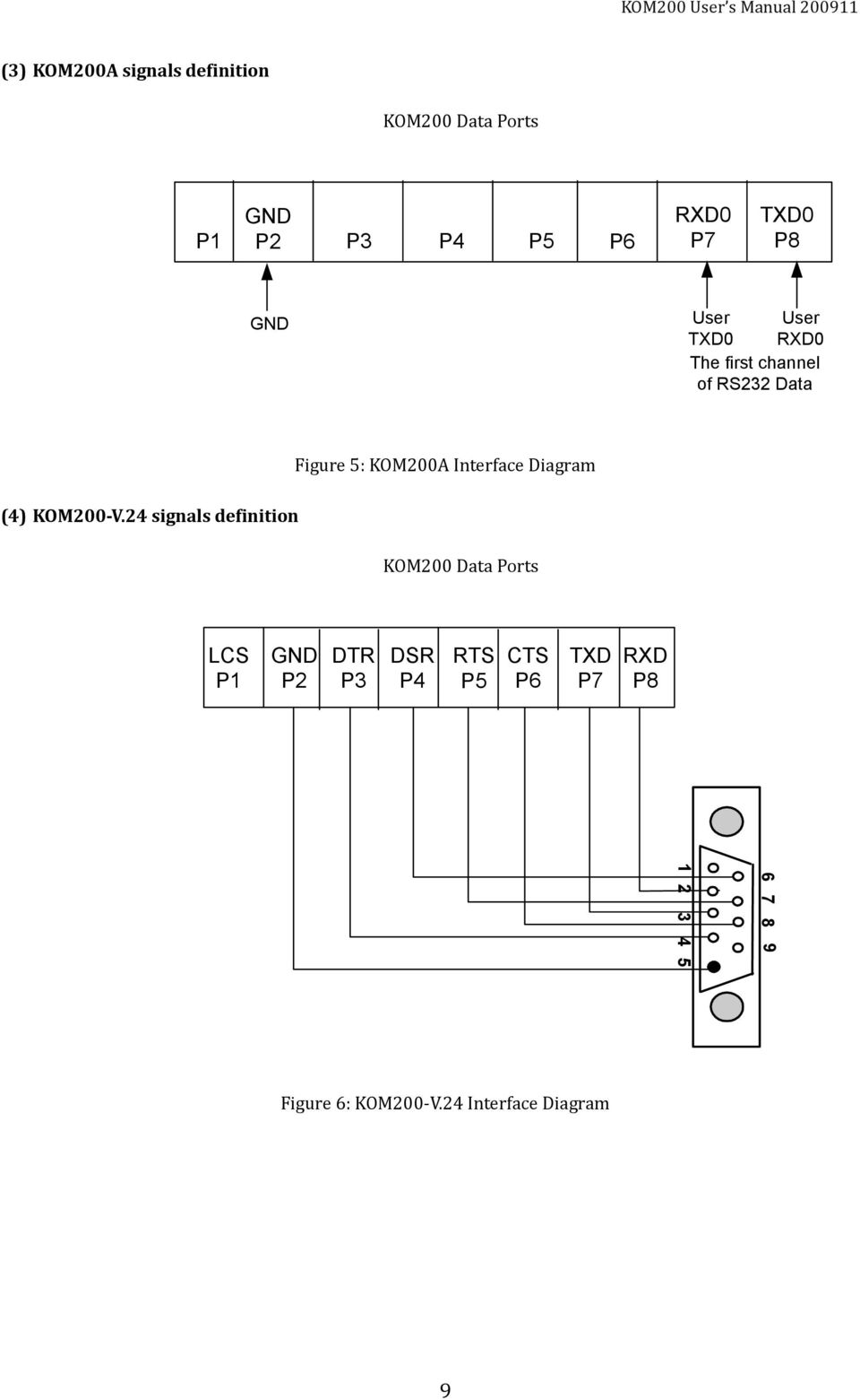 24 signals definition Figure 5: KOM200A Interface Diagram KOM200 Data Ports LCS P1 P2