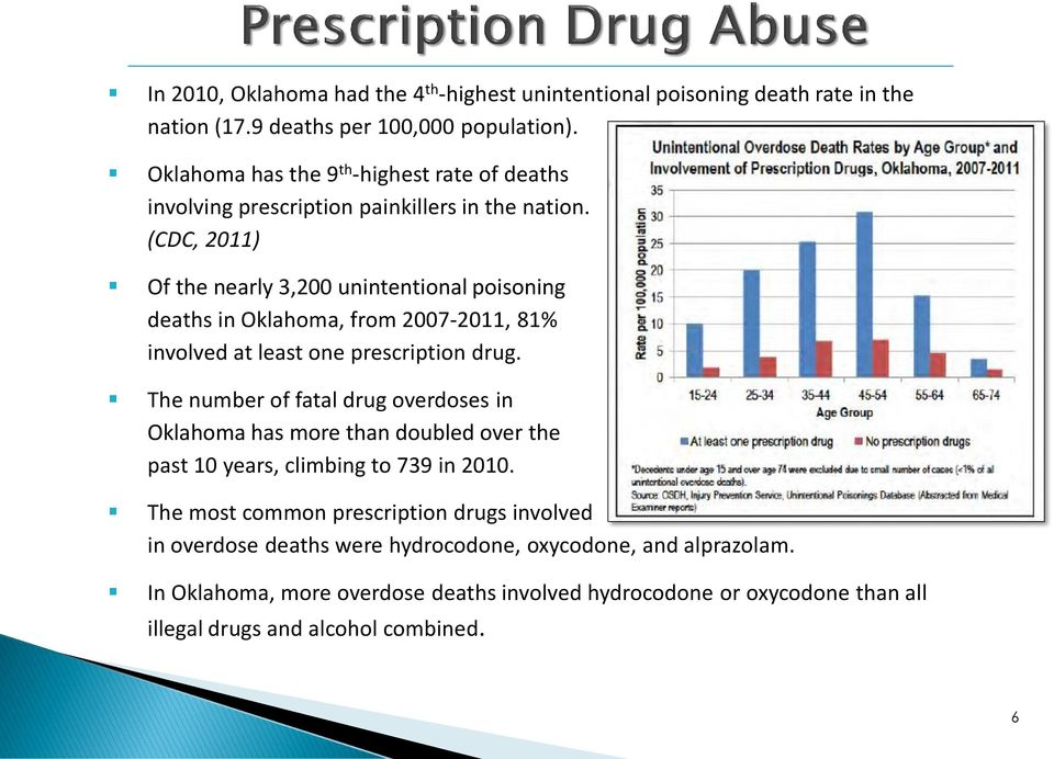 (CDC, 2011) Of the nearly 3,200 unintentional poisoning deaths in Oklahoma, from 2007-2011, 81% involved at least one prescription drug.