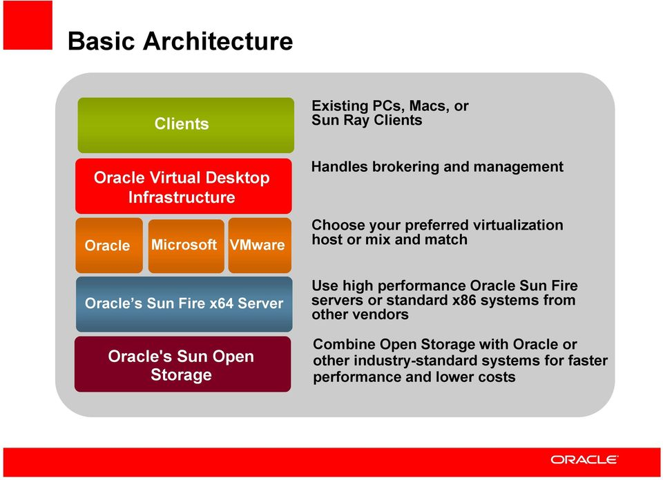 preferred virtualization host or mix and match Use high performance Oracle Sun Fire servers or standard x86 systems