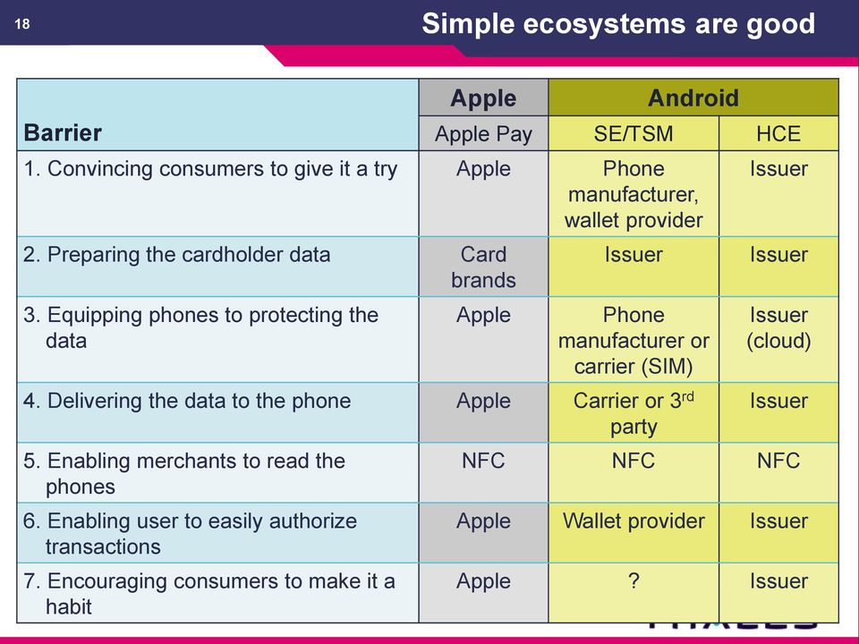 Equipping phones to protecting the data Apple Issuer Phone manufacturer or carrier (SIM) 4.