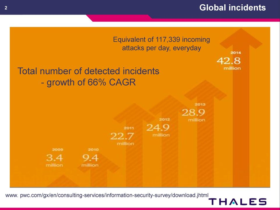 incidents - growth of 66% CAGR www. pwc.