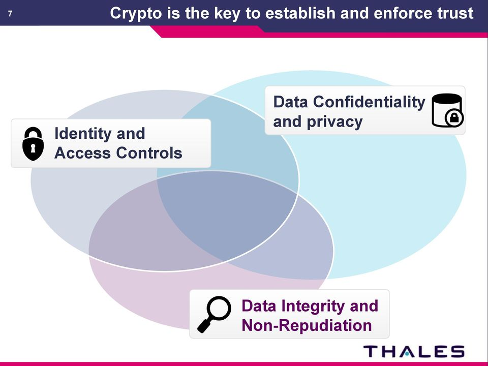 Controls Data Confidentiality and
