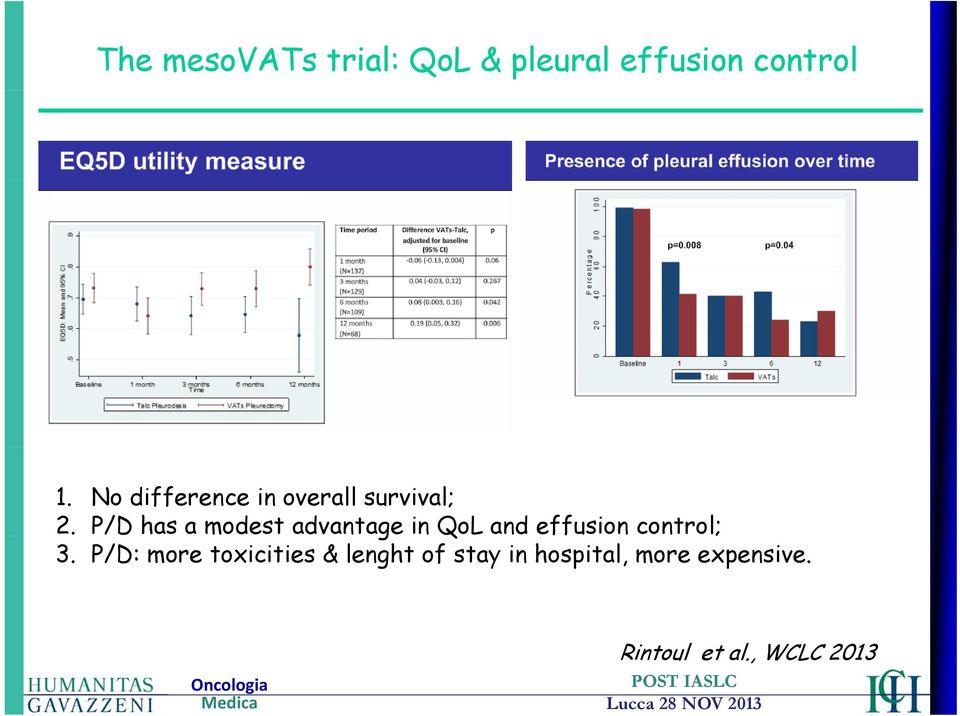 P/D has a modest advantage in QoL and effusion control; 3.