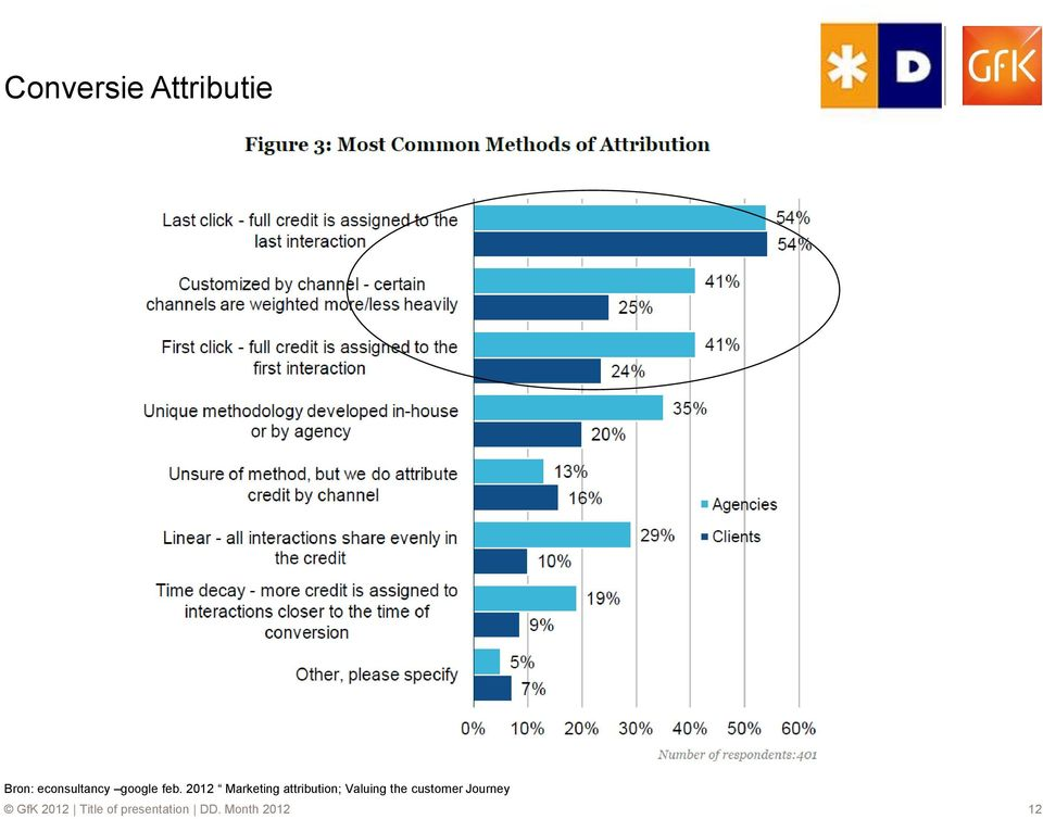 2012 Marketing attribution; Valuing the