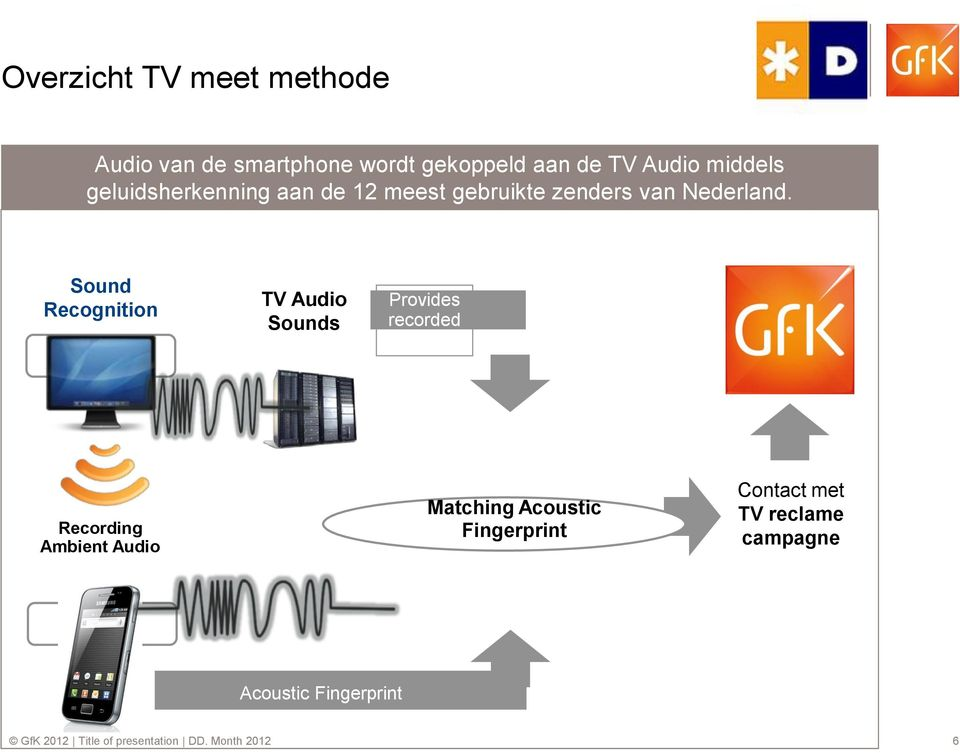 Sound Recognition TV Audio Sounds Provides recorded Media Recording Ambient Audio Matching