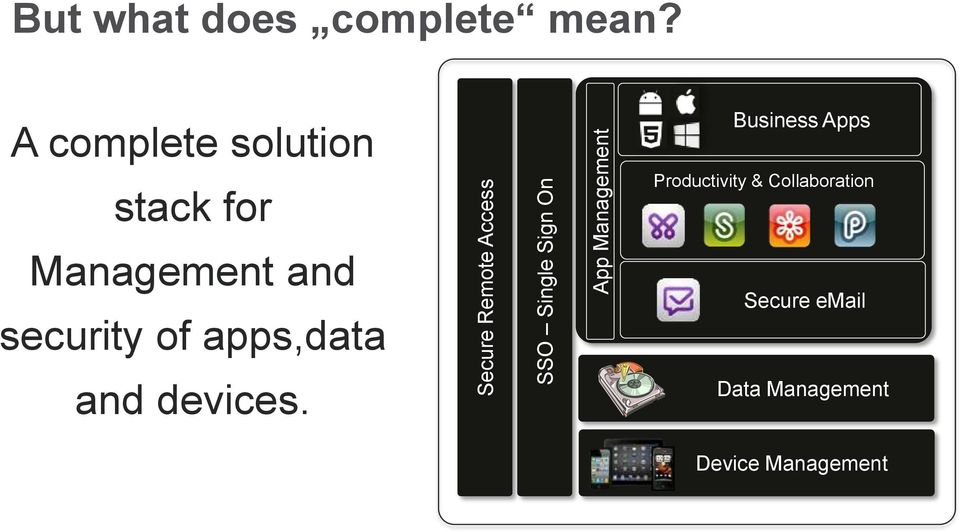 A complete solution stack for Management and security of apps,data