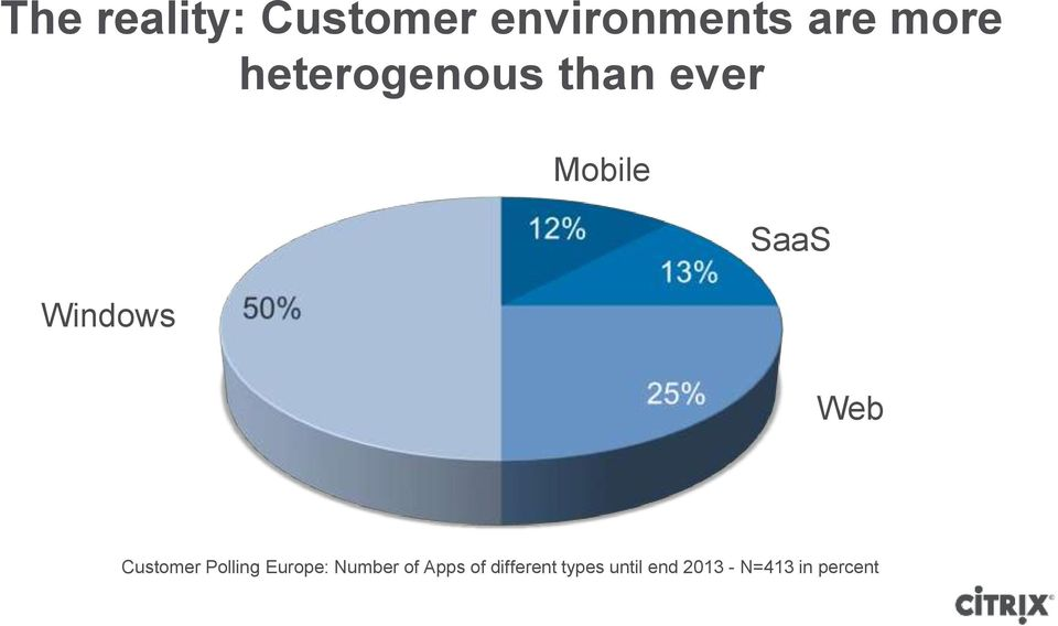 Web Customer Polling Europe: Number of Apps