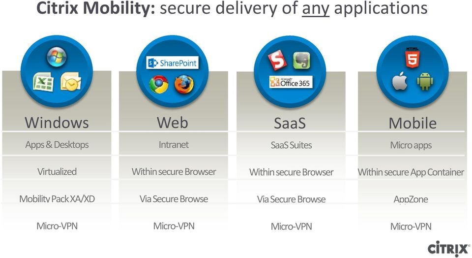 Browser Within secure Browser Within secure App Container Mobility Pack XA/XD