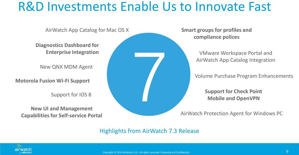 groups for profiles and compliance polices VMware Workspace Portal and AirWatch App Catalog Integration Volume Purchase Program