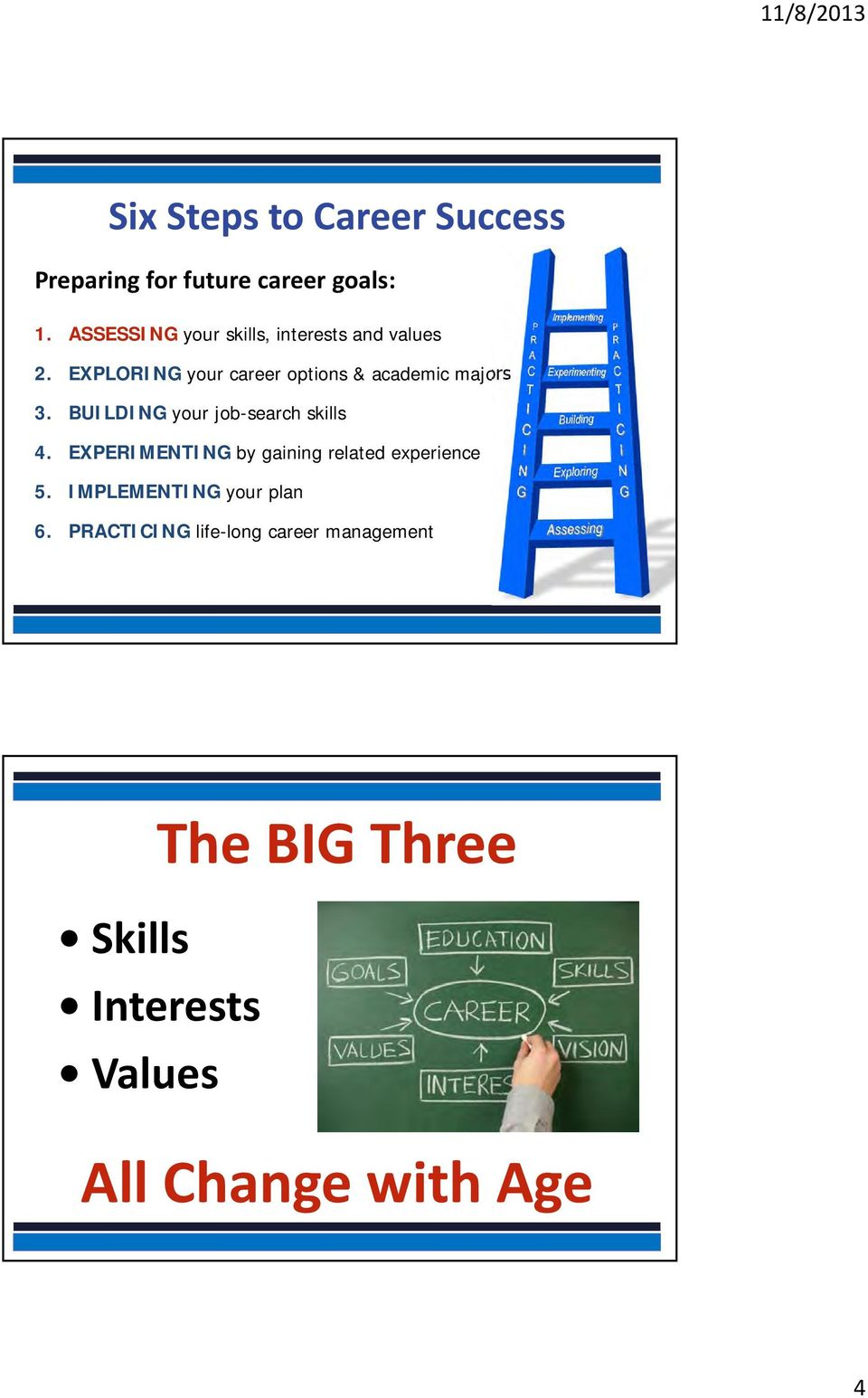 EXPLORING your career options & academic majors 3. BUILDING your job-search skills 4.