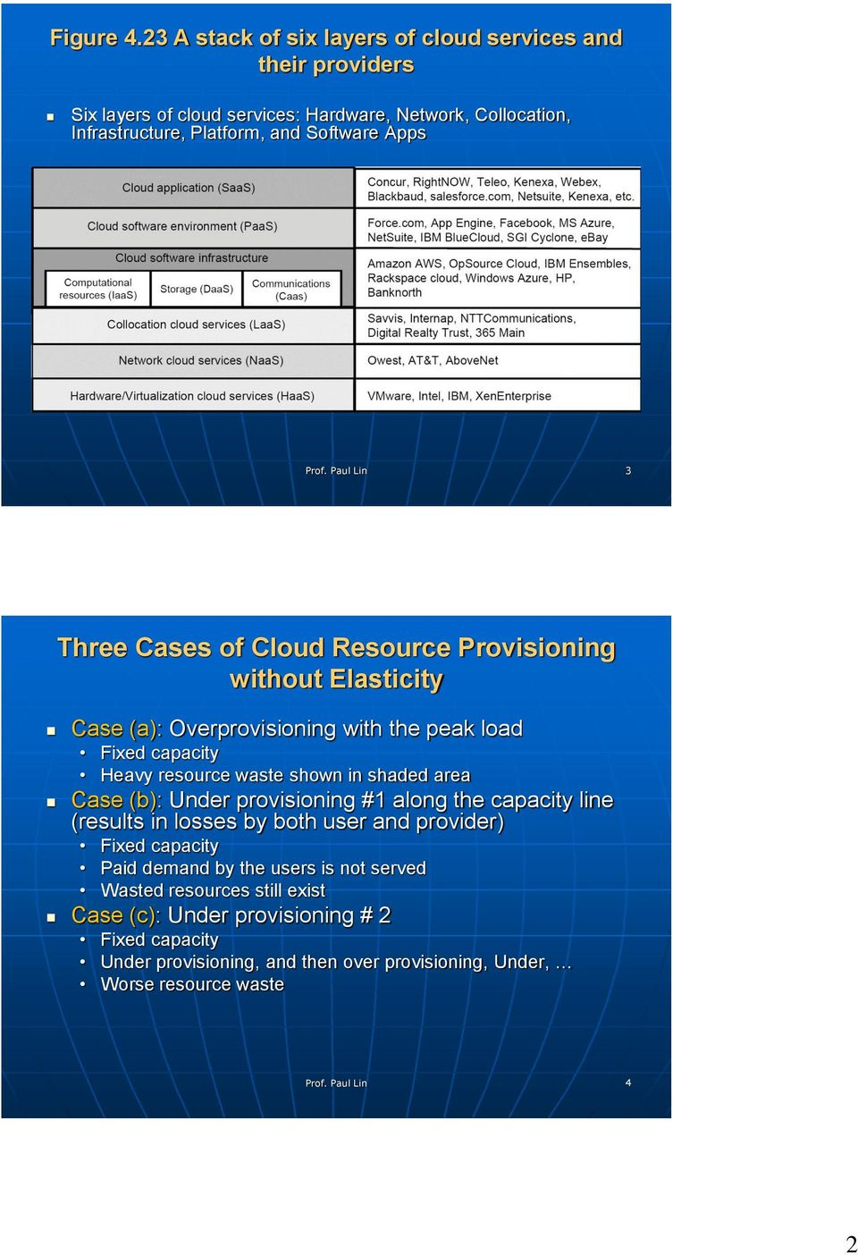 Apps 3 Three Cases of Cloud Resource Provisioning without Elasticity Case (a): Overprovisioning with the peak load Fixed capacity Heavy resource waste shown in