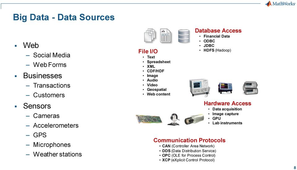 Financial Data ODBC JDBC HDFS (Hadoop) Communication Protocols CAN (Controller Area Network) DDS (Data Distribution Service)