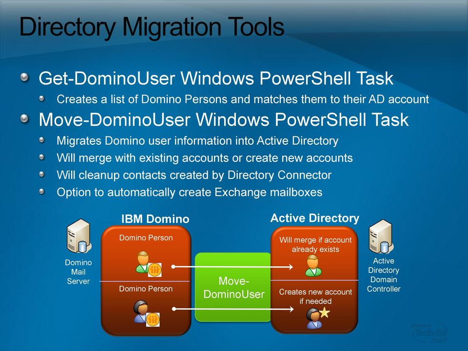 contacts created by Directory Connector Option to automatically create Exchange mailboxes IBM Active Directory Person Will
