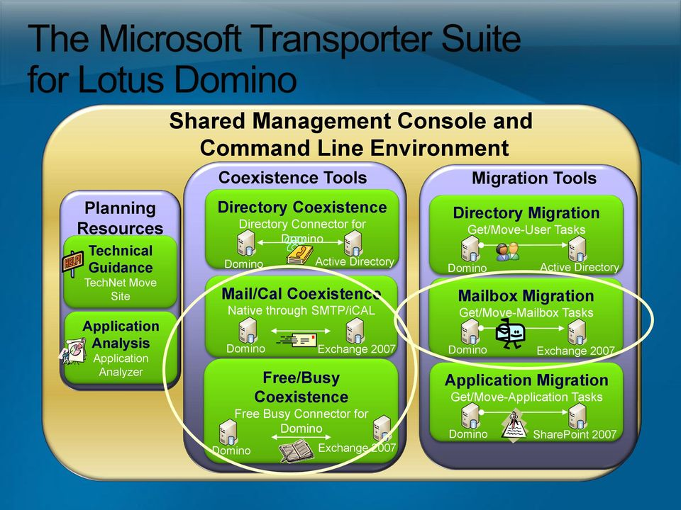 through SMTP/iCAL Exchange 2007 Free/Busy Coexistence Free Busy Connector for Exchange 2007 Migration Tools Directory Migration