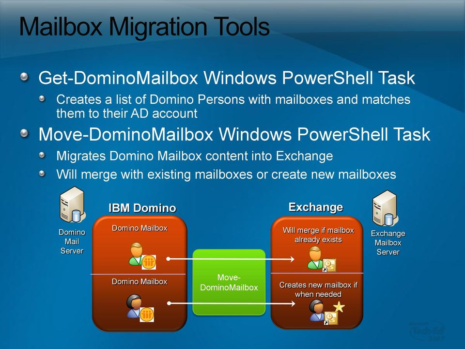 merge with existing mailboxes or create new mailboxes IBM Exchange Mail Server Mailbox Will merge