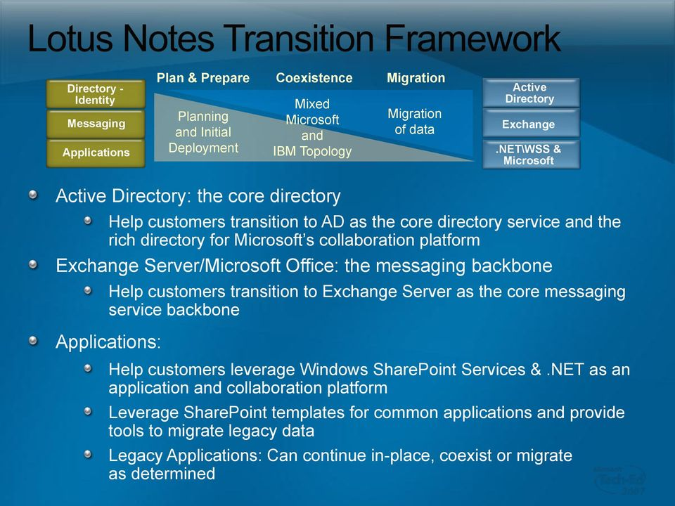 Server/Microsoft Office: the messaging backbone Help customers transition to Exchange Server as the core messaging service backbone Applications: Help customers leverage Windows SharePoint Services &.