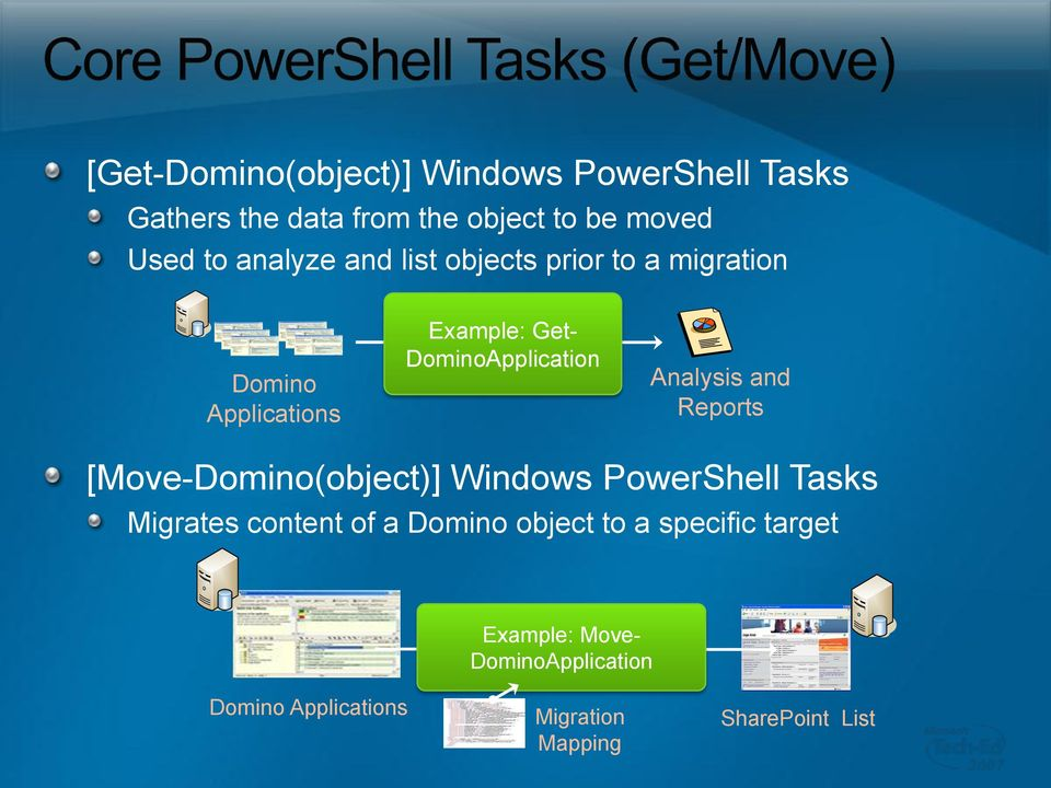 Analysis and Reports [Move-(object)] Windows PowerShell Tasks Migrates content of a object