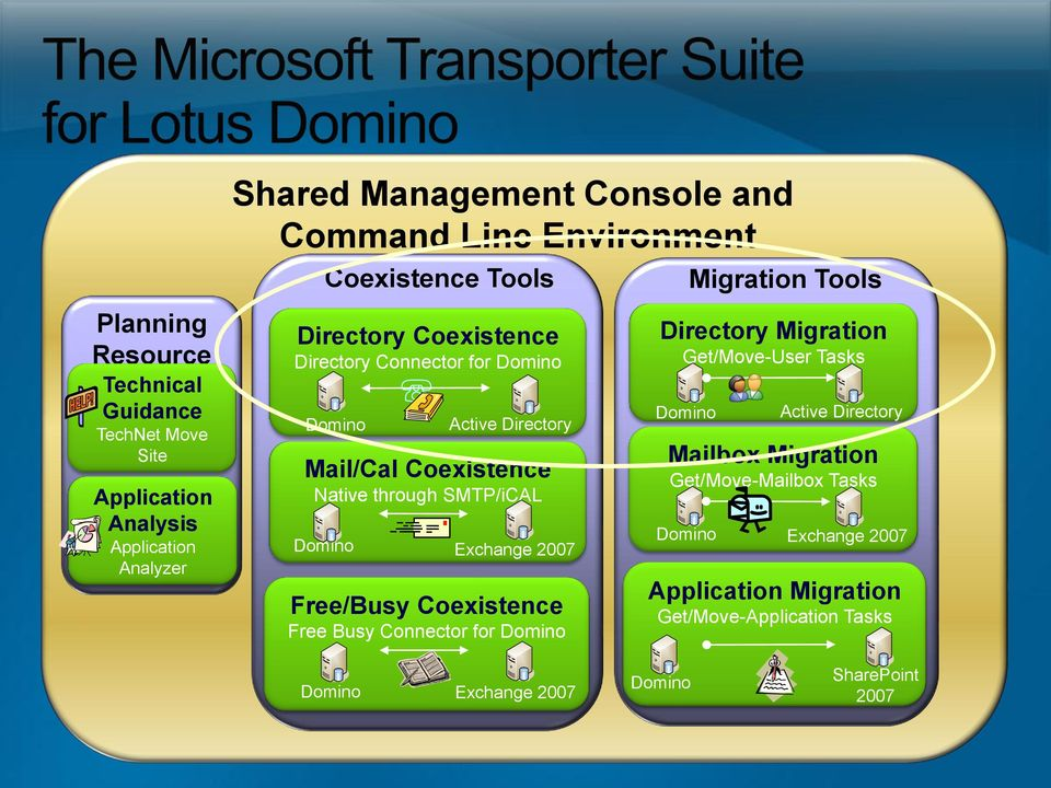 SMTP/iCAL Exchange 2007 Free/Busy Coexistence Free Busy Connector for Migration Tools Directory Migration Get/Move-User Tasks Mailbox