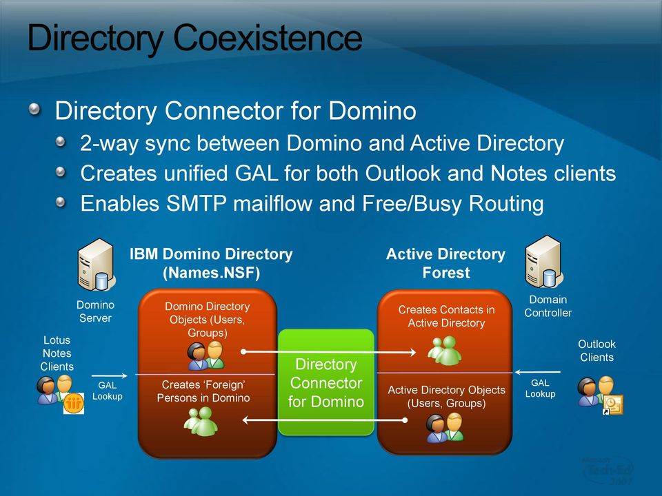 NSF) Active Directory Forest Lotus Notes Clients Server GAL Lookup Directory Objects (Users, Groups) Creates